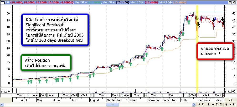 "psl Channel trading เปิดตำนาน วิธีการเล่นหุ้นแบบ ""เซียนเต่า"" : The Turtle Trader !! (ตอนที่ 4)"