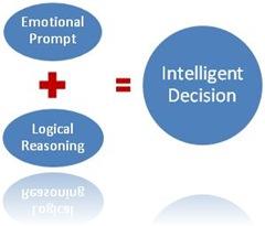 องค์ประกอบของกระบวนการตัดสินใจอย่างชาญฉลาดในการเล่นหุ้น
