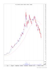 Chart2 - PTL