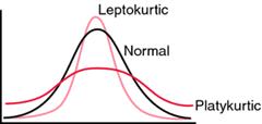 Kurtosis Graph