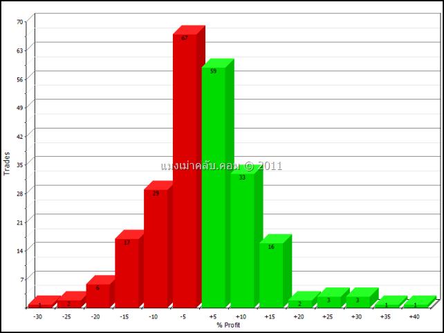 SET index monthly return distributions 1/1/1991 – 1/1/2011 Spacing 5% : ตารางการกระจายตัวของผลตอบแทนในคาบเวลาหนึ่งเดือนของ SET Index ช่องไฟที่ 5%