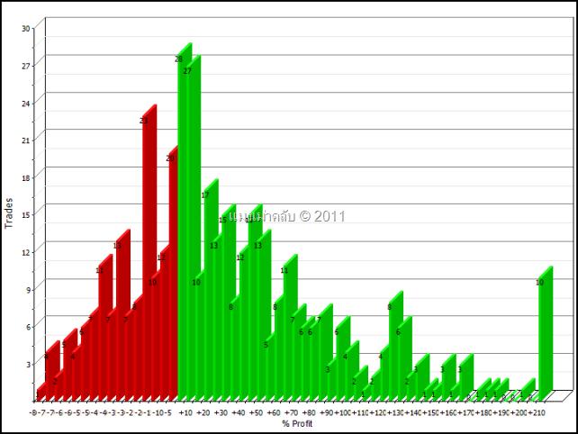 SET50 index Yearly return distributions 1/1/2001 – 1/1/2011 Spacing 5% : ตารางการกระจายตัวของผลตอบแทนในคาบเวลาหนึ่งปีของ SET Index ช่องไฟที่ 5%