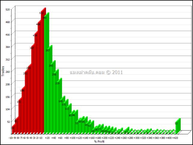 Overall Stocks Yearly return distributions 1/1/1991 – 1/1/2011 Spacing 10% : ตารางการกระจายตัวของผลตอบแทนในคาบเวลาหนึ่งปีของหุ้นทั้งตลาด ช่องไฟที่ 10%