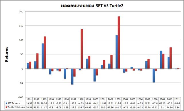 SET VS Turtle2 Returns Behavior
