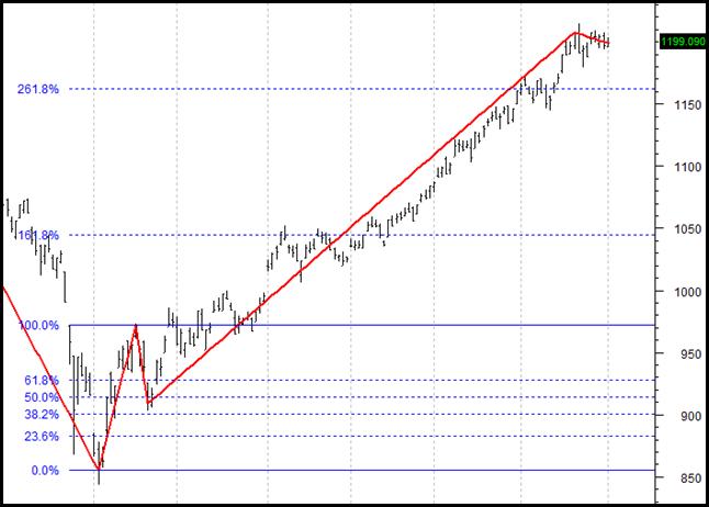 Fibonacci ในตลาดหุ้น