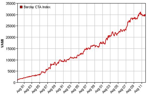 Barclays CTA Index