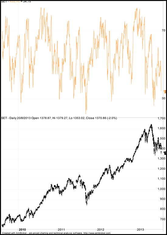 SET and RSI Correlation