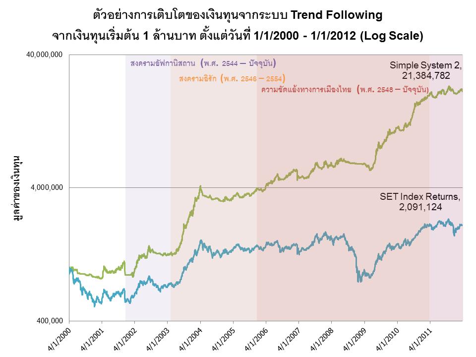 การเมืองกับการลงทุนอย่างเป็นระบบ Trend Following System (1)