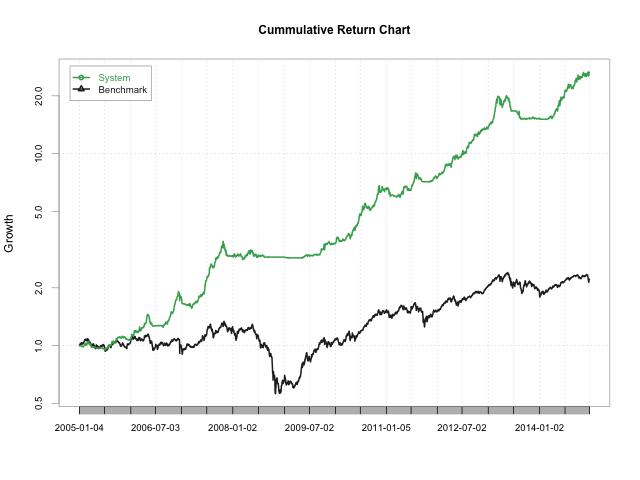 Cumulative Return Chart