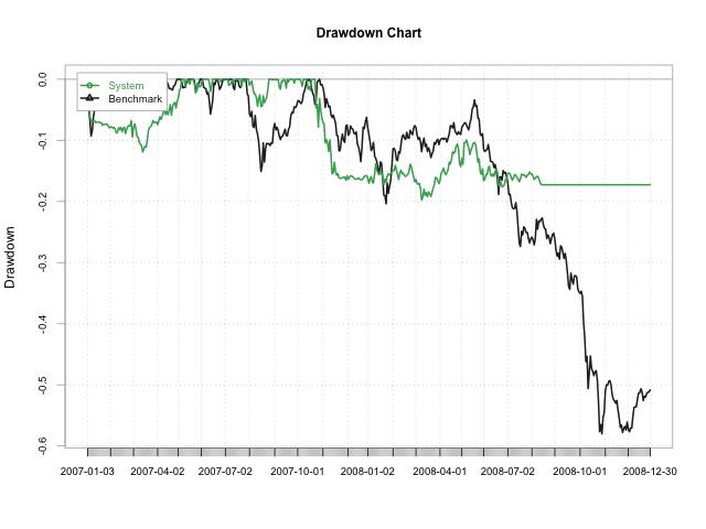 Drawdown 2007-2008