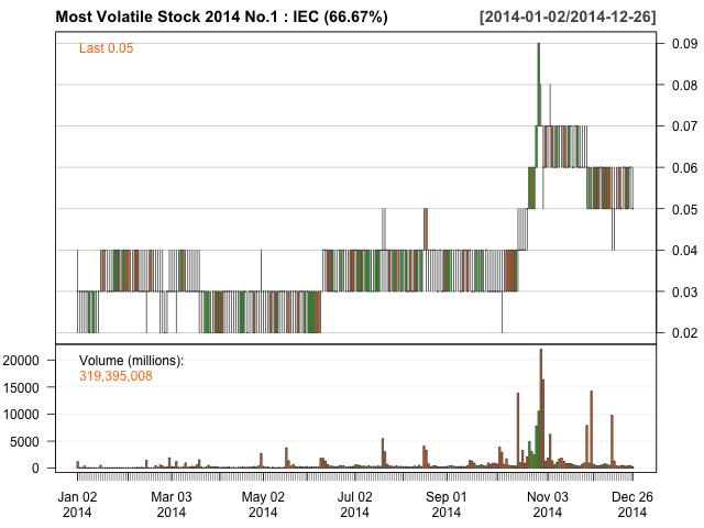 Most Volatile Stock 2014 No.1 IEC