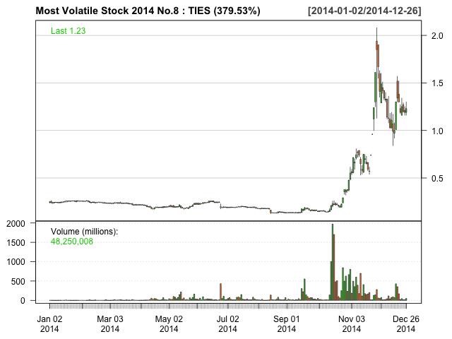 Most Volatile Stock 2014 No.8 TIES