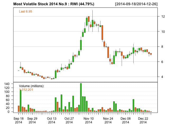 Most Volatile Stock 2014 No.9 RWI