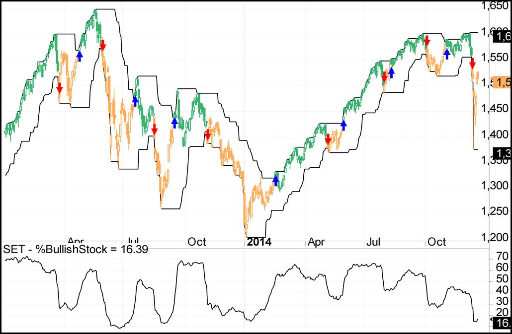 SET All Stocks Trend