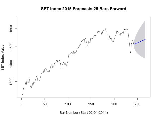SET Index 2015 Forecasts 25 Bars Forward