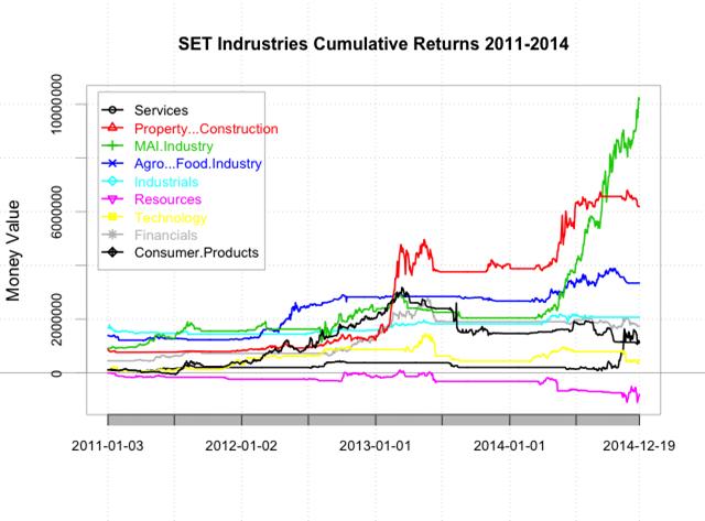 SET Indrustries Cumulative Returns 2011-2014