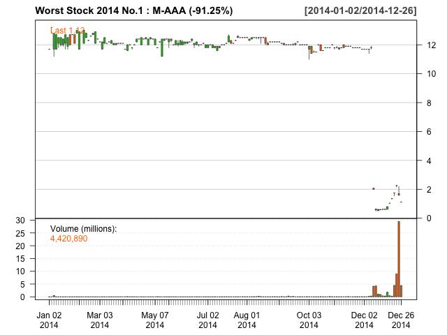 Worst Stock 2014 No.1 M-AAA