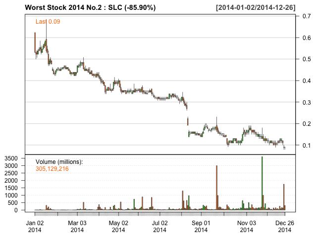 Worst Stock 2014 No.2 SLC