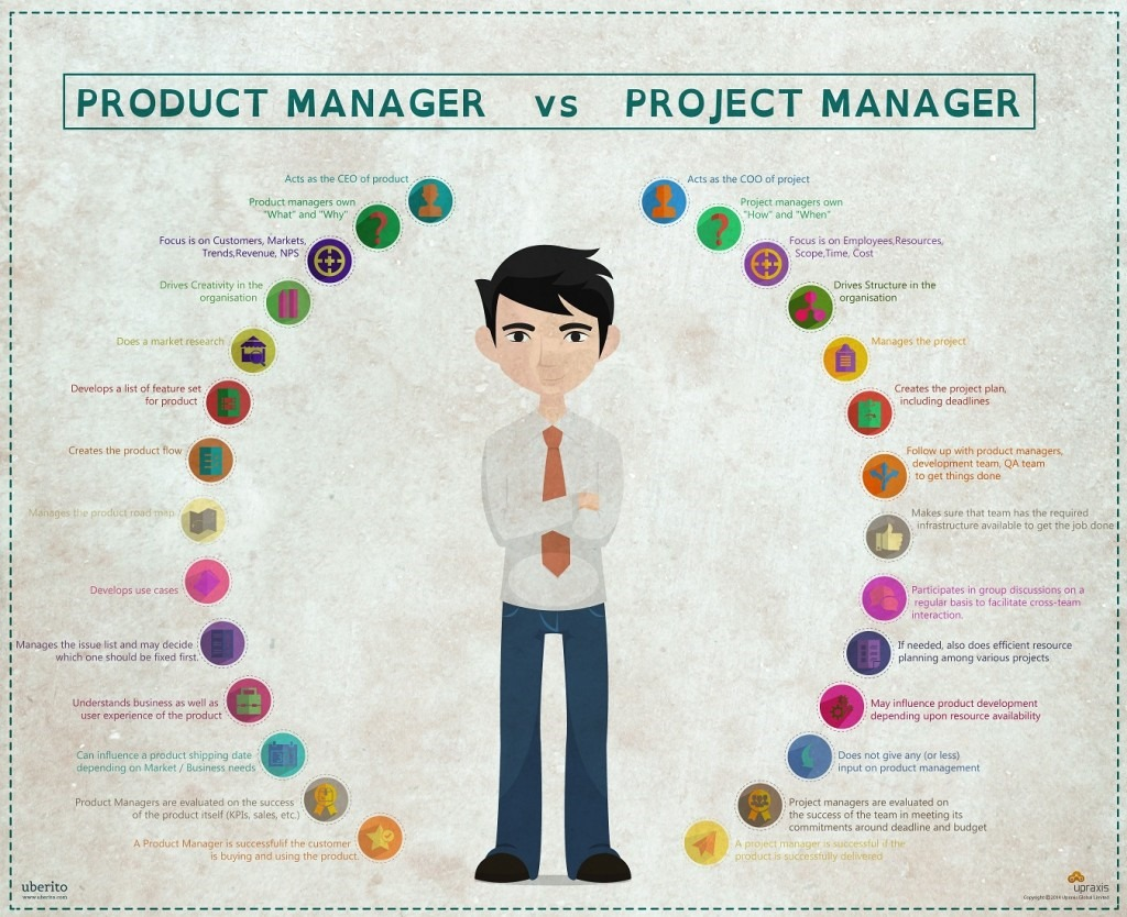 Difference-Between-Product-Project-Manager_v3-1024x834